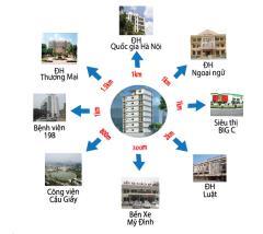 Chung cư mini đình thôn - mỹ đình giá chỉ từ 580 triệu/căn