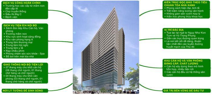 Thế mạnh chung cư HEI Tower