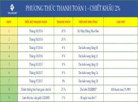 Phương thức thanh toán dự án Xi Grand Court