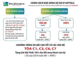 Chinh-sach-ban-hang-du-an-Vinhomes-tran-duy-hung