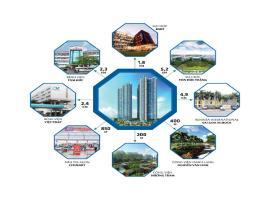 Liên kết vùng dự án Eco Green